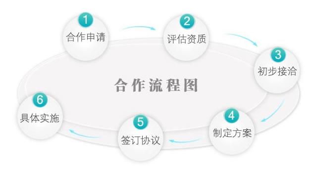 锅炉防磨防爆网渠道合作流程图