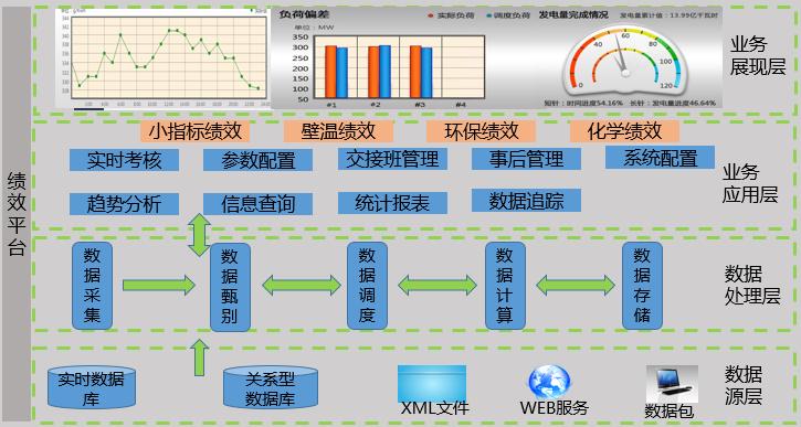 运行指标绩效评价系统架构