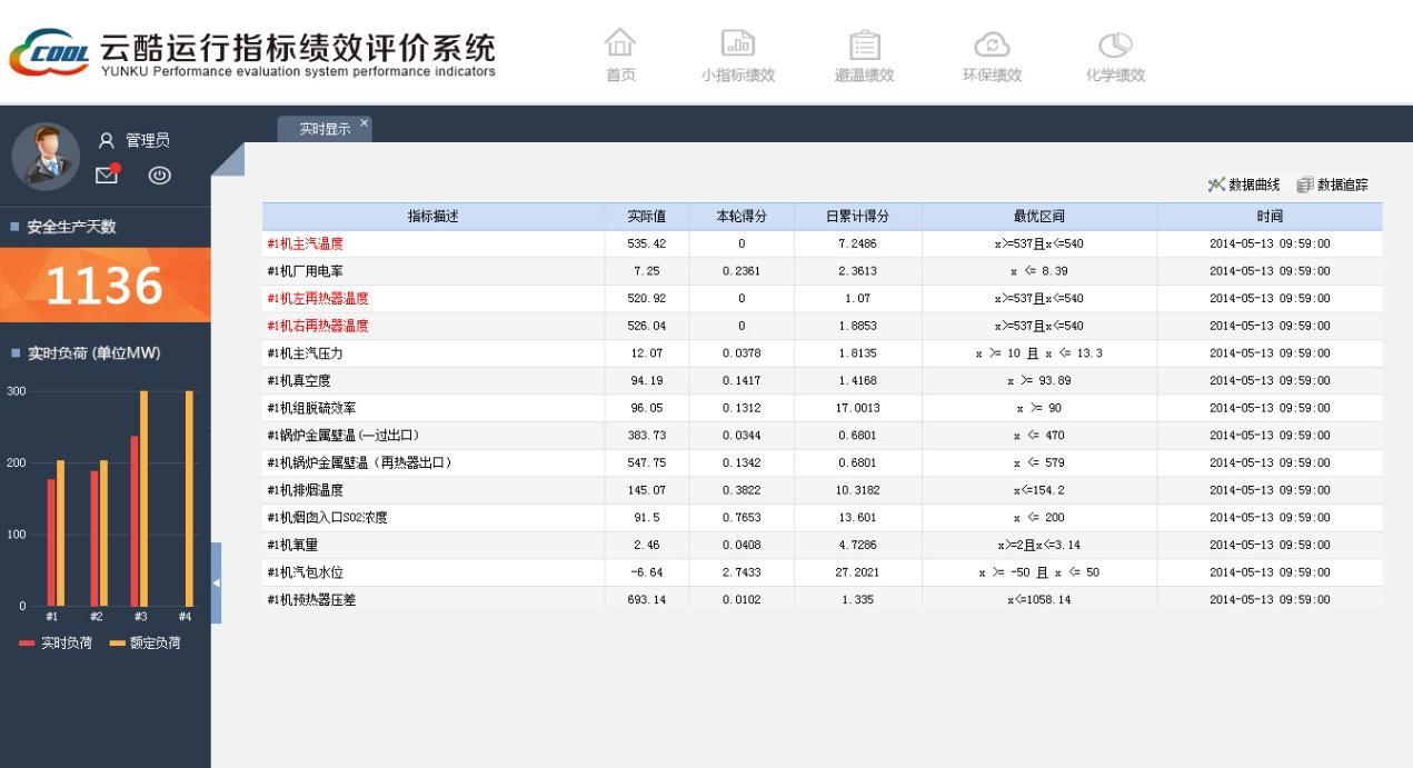 运行指标绩效评价系统实时显示