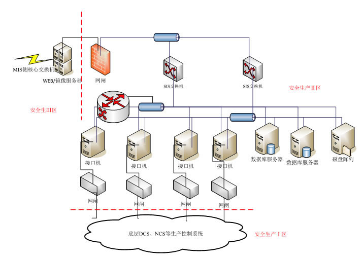 发电企业生产实时监控(SIS)解决方案.jpg