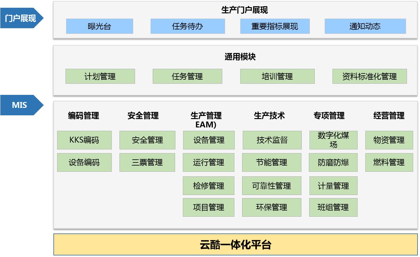 发电企业生产管理(MIS)