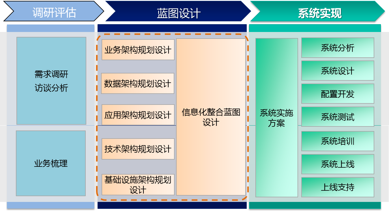发电集团信息化咨询规划.png
