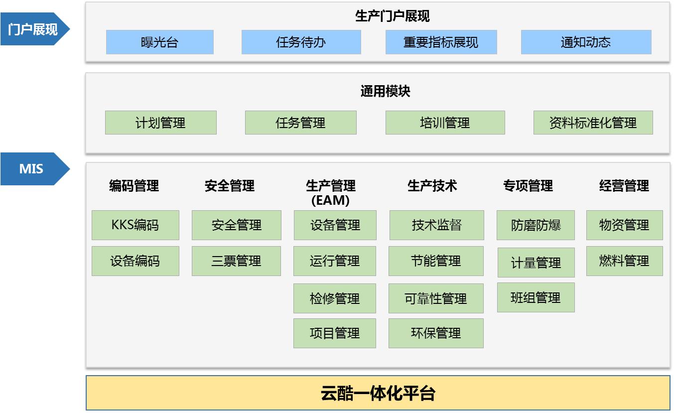 发电企业生产管理系统(MIS)
