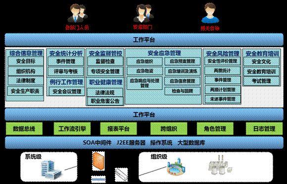 安全管理信息系统功能架构