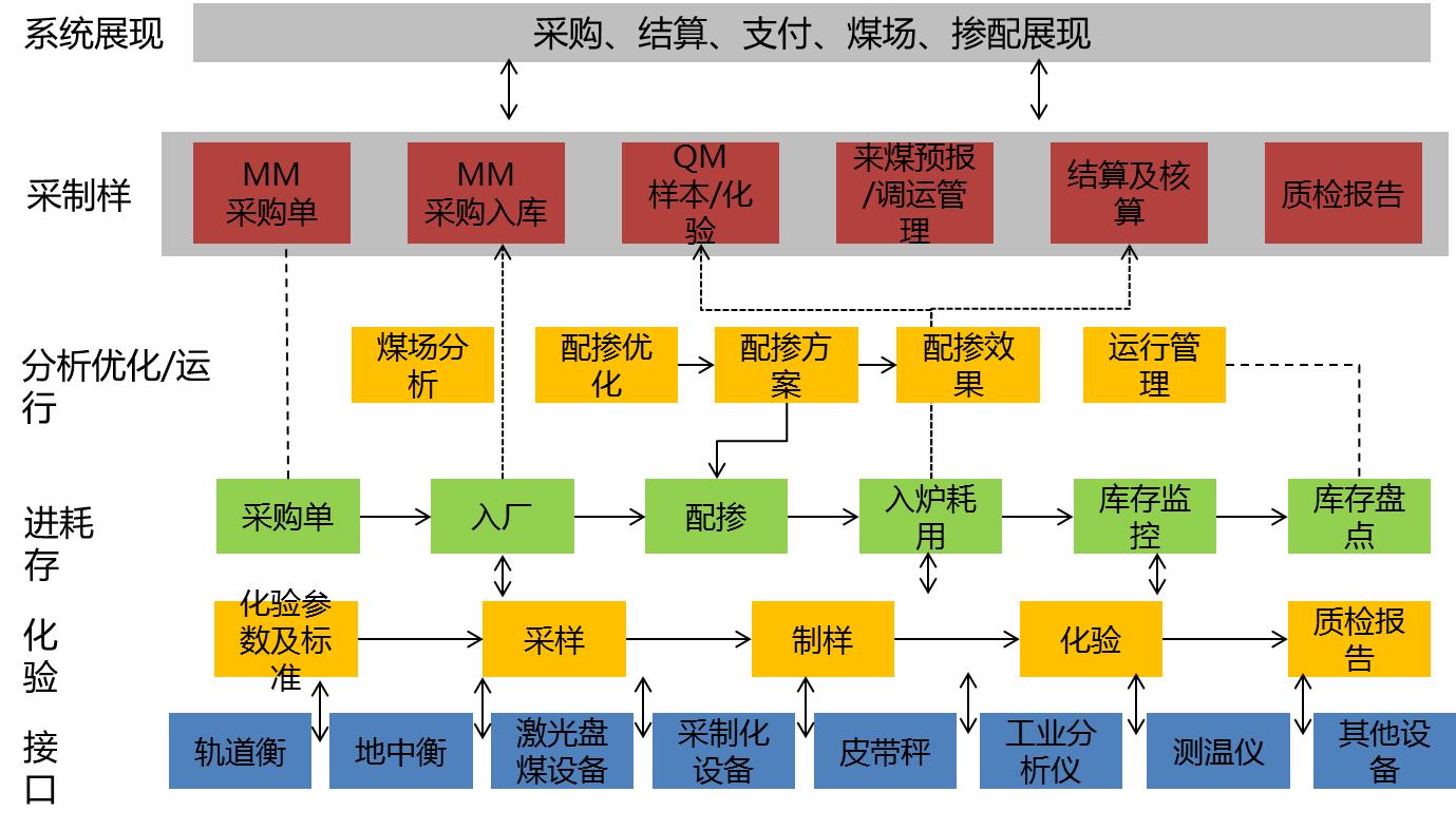 燃料智能化管理系统