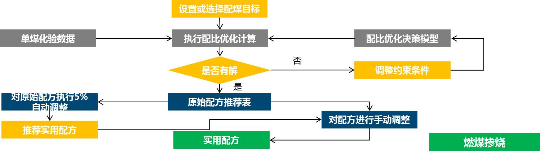 燃料智能化管理