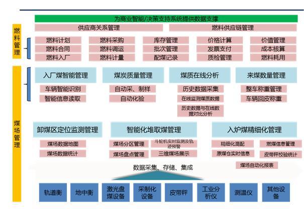 燃料智能化管理系统功能简介.jpg