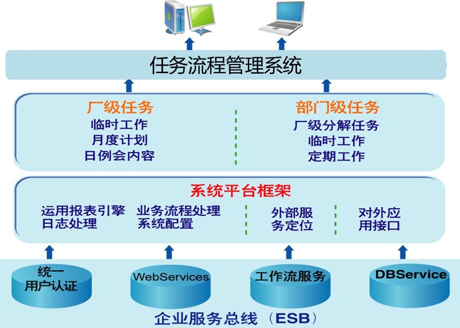 任务流程管理系统产品架构