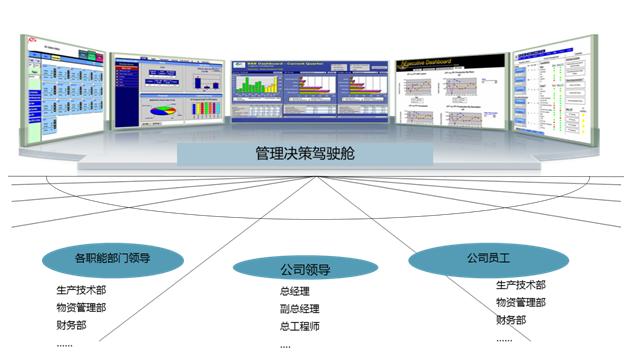 生产经营决策平台功能示例