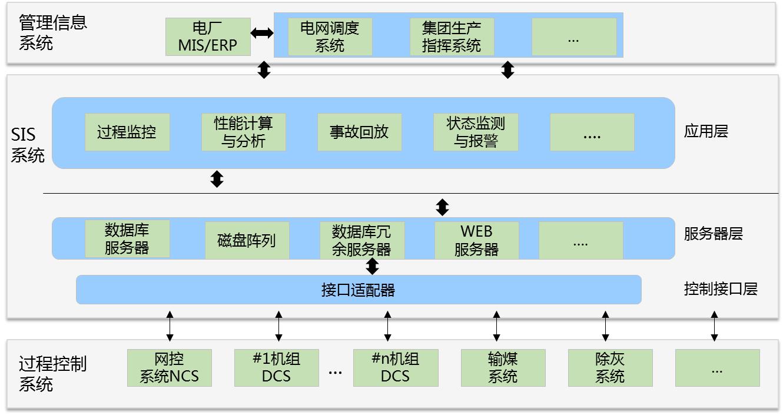 生产实时监控系统产品架构