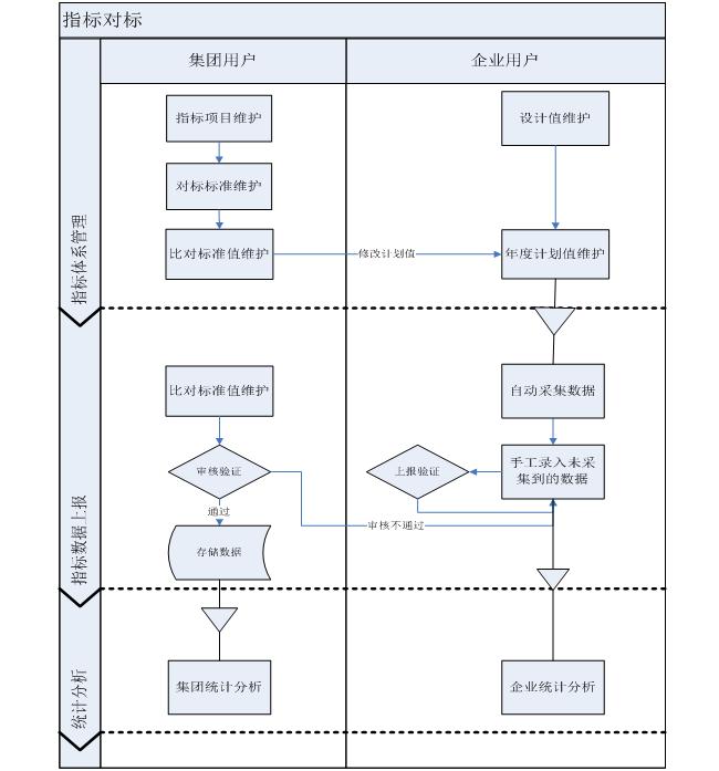 对标管理业务流程