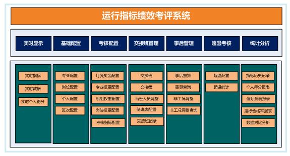 运行绩效考评系统的功能构架.png