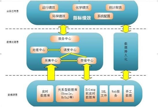 运行绩效考评系统的构架.jpg