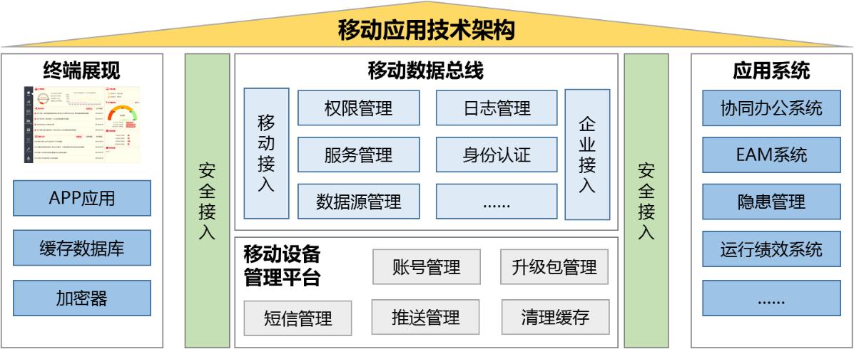移动应用技术构架.png