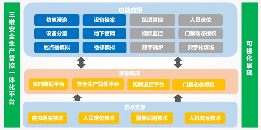 三维可视化的架构.png