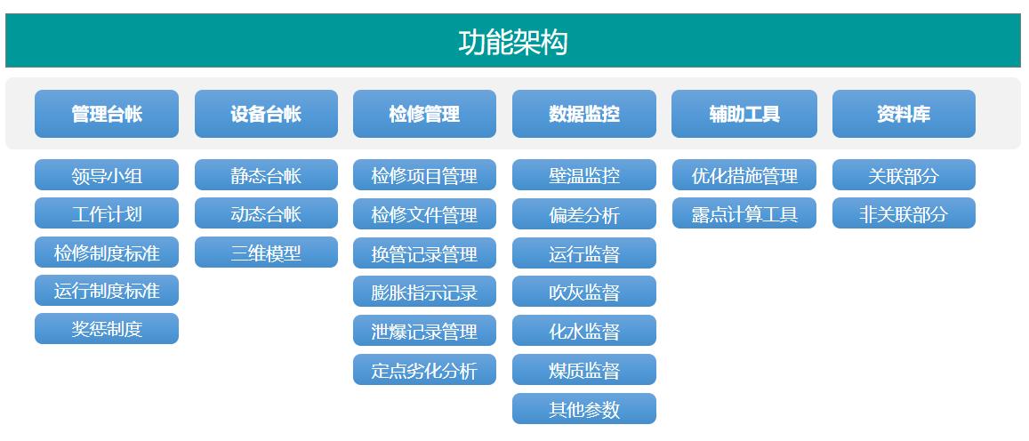 防磨防爆系统功能框架.png