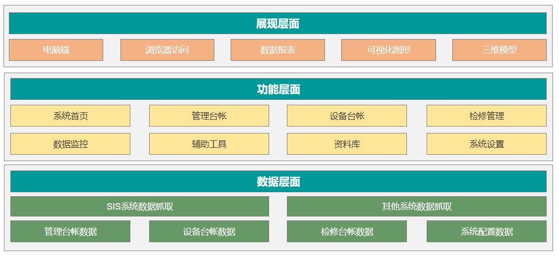 防磨防爆可视化管理系统的架构.png