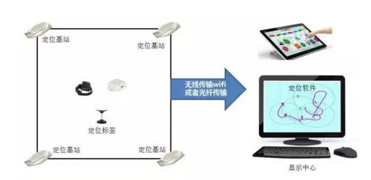 室内定位技术有哪些_七大室内定位技术详解