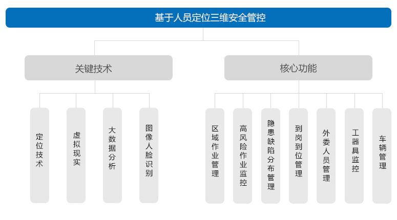 基于人员定位三维安全管控的关键技术和核心功能.jpg