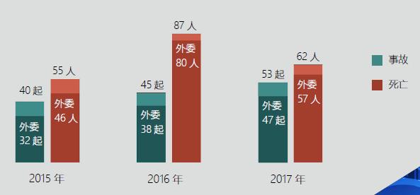 2015-2017年外委发生事故及死亡人数.png