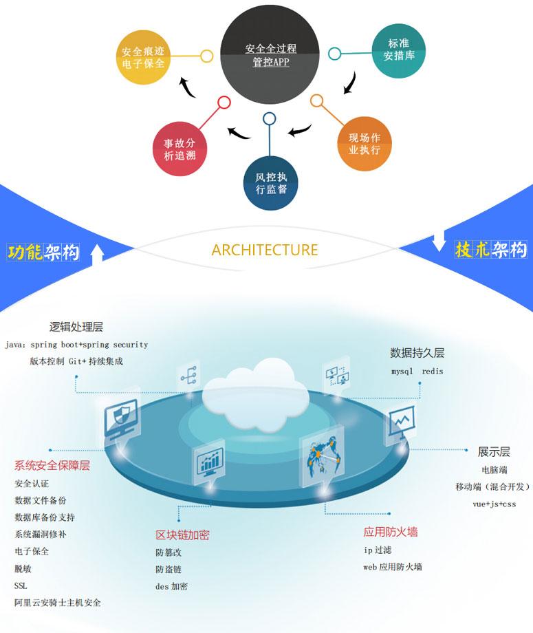安全全过程管控APP功能架构和技术架构.jpg
