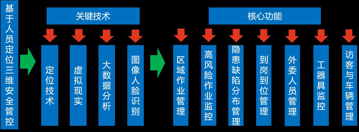 人员定位系统关键技术和核心功能.png