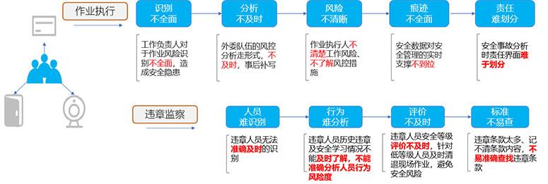 作业现状及管控现状分析.jpg