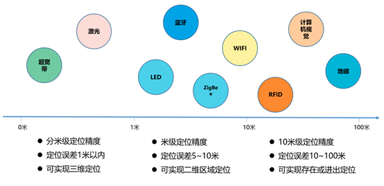 UWB定位效果的描述