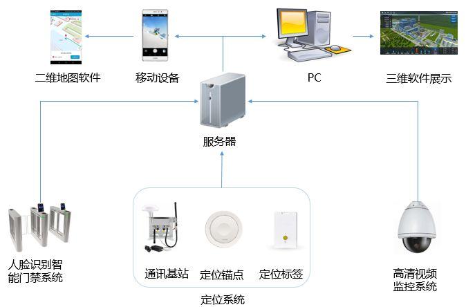 定位系统架构图