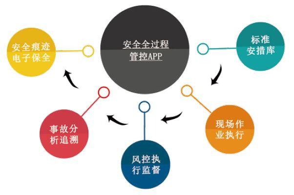 安全全过程管控平台架构图
