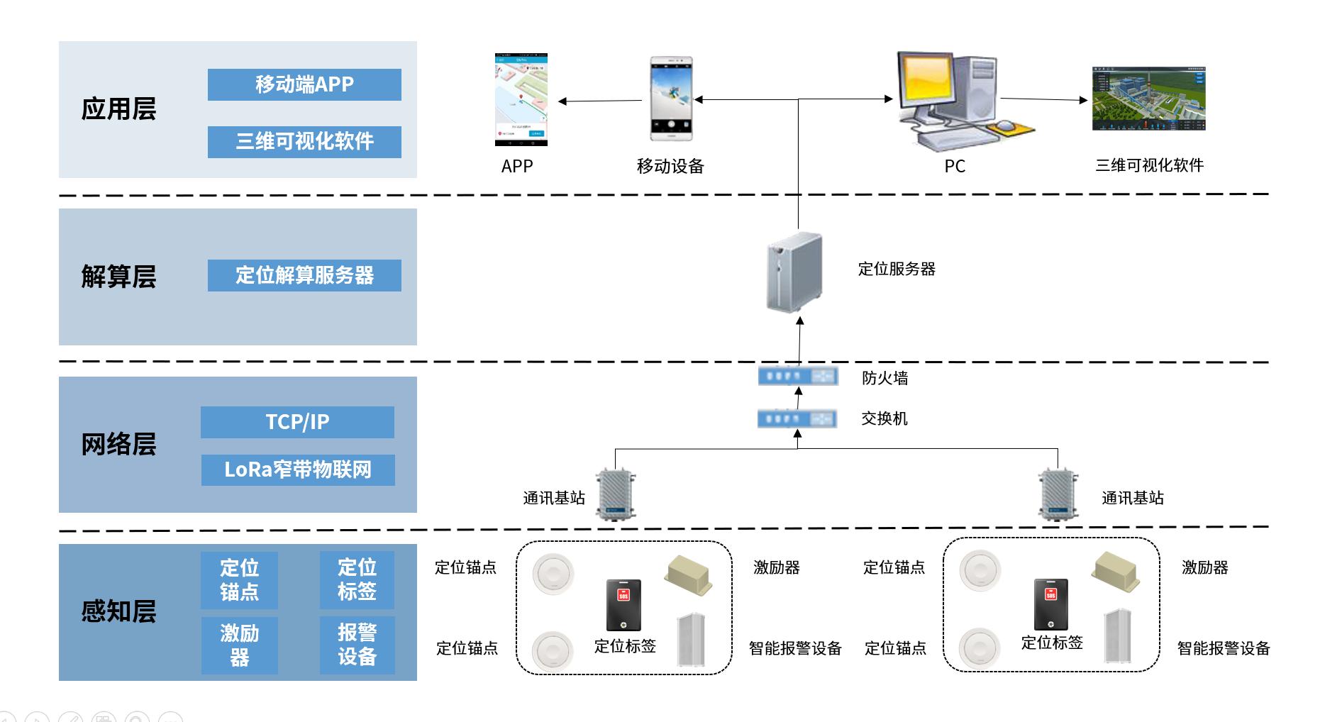 uwb定位架构