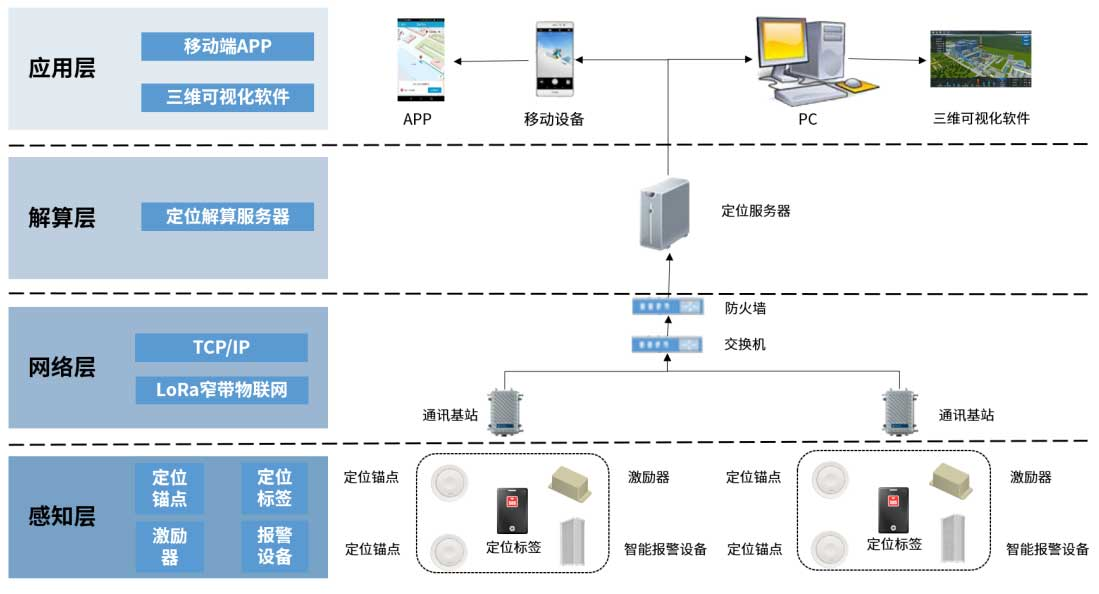 电厂人员定位系统架构
