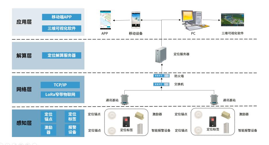 人员定位系统架构